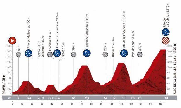 2019 Vuelta a Espana Guide: Route, Stage Previews, Start List & How to Watch 19