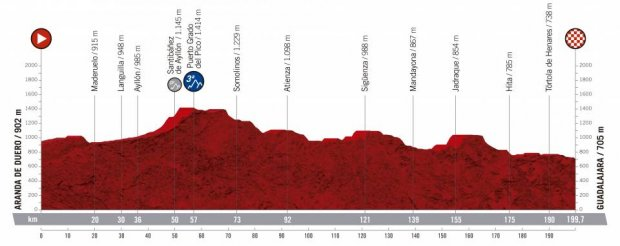 2019 Vuelta a Espana Guide: Route, Stage Previews, Start List & How to Watch 20