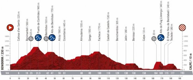 2019 Vuelta a Espana Guide: Route, Stage Previews, Start List & How to Watch 5
