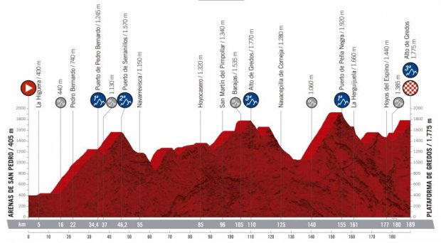 2019 Vuelta a Espana Guide: Route, Stage Previews, Start List & How to Watch 42