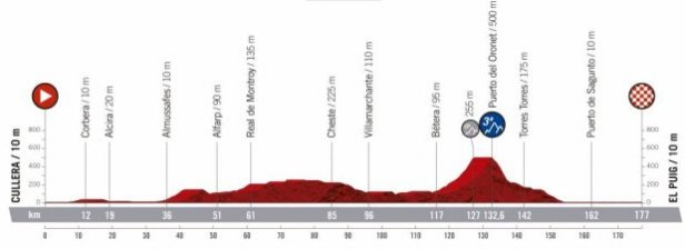 2019 Vuelta a Espana Guide: Route, Stage Previews, Start List & How to Watch 8