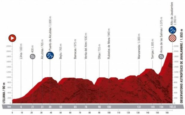 2019 Vuelta a Espana Guide: Route, Stage Previews, Start List & How to Watch 9