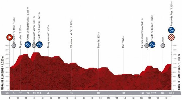 2019 Vuelta a Espana Guide: Route, Stage Previews, Start List & How to Watch 28