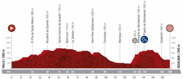 2019 Vuelta a Espana Guide: Route, Stage Previews, Start List & How to Watch 12