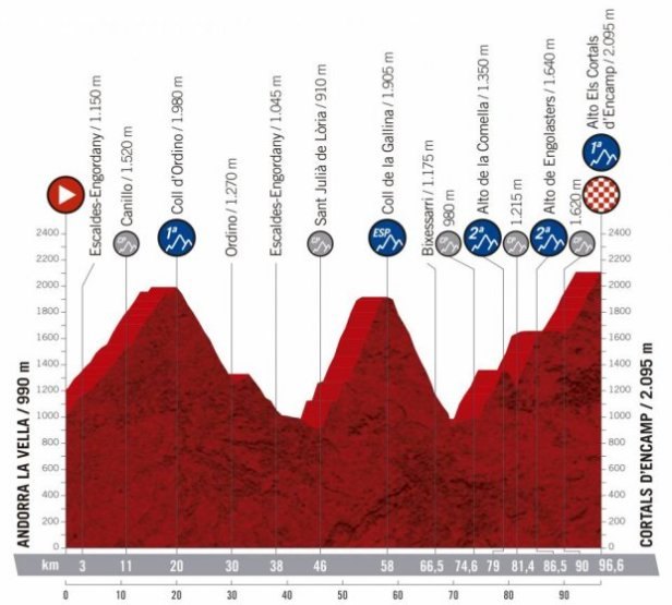 2019 Vuelta a Espana Guide: Route, Stage Previews, Start List & How to Watch 13