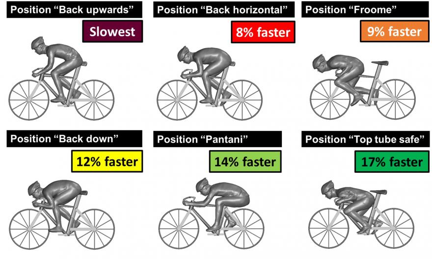 The Science of Cycling Aerodynamics 13