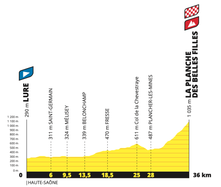 2020 Tour de France Route Revealed - A Mountain Time Trial, Gravel & Five Summit Finishes 5