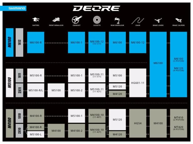 Shimano Drops New DEORE M6100, M5100, and M4100 Components 9