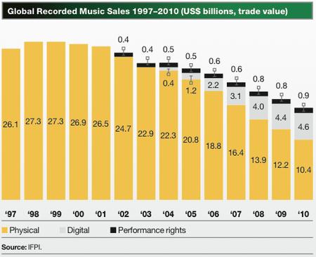 Music Sales Progression
