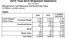Music Diary Notes: If Subscriptions Are the Rage, Why is Internet Radio Paying More?