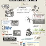 Science News Cycle