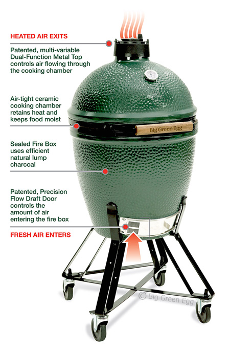 Big Green Egg vs. Primo XL: Kamado Dragons Face Off in the Ceramic Grill Octagon  Big Green Egg vs. Primo XL: Kamado Dragons Face Off in the Ceramic Grill Octagon