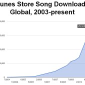 iTunes Music Store Sells 25 Billion Songs in 10 Years
