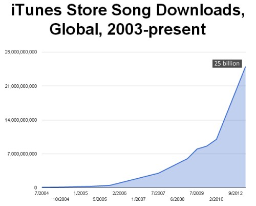 iTunes Music Store Has Sold 25 Billion Songs in 10 Years