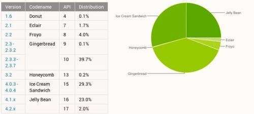 Google Sees Android OS Distribution Shift as it Changes Accounting Methods