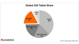 iPad Usage Breakdown Highlights Importance of Today's Announcements