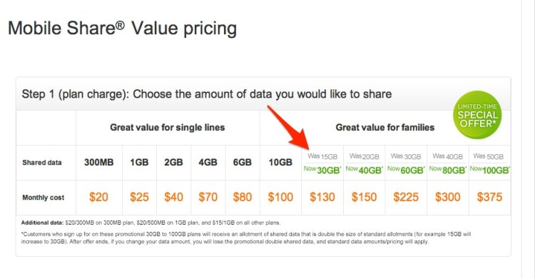 AT&T Doubles 15 GB and Higher Shared Data Plans