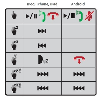 PhoneButtons