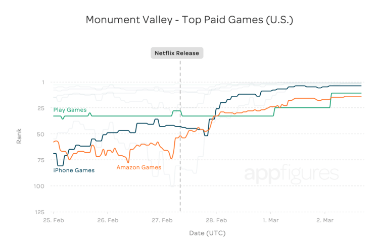 GearDiary House of Cards Release Rockets 'Monument Valley' to #2 Paid App!