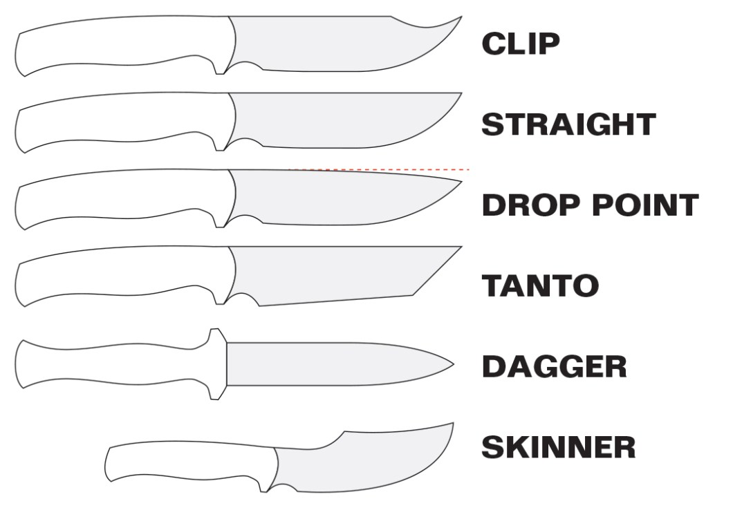 "Top 7 Tips for Choosing the Best Survival Knife: A Little ""Knife Terminology"""