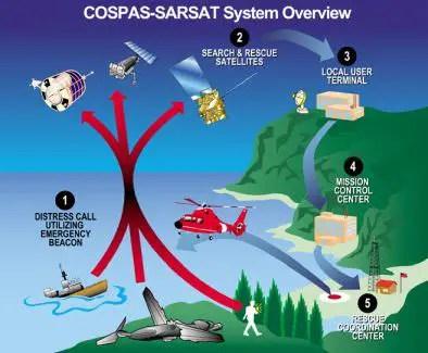 COSPAS SARSAT satellite system