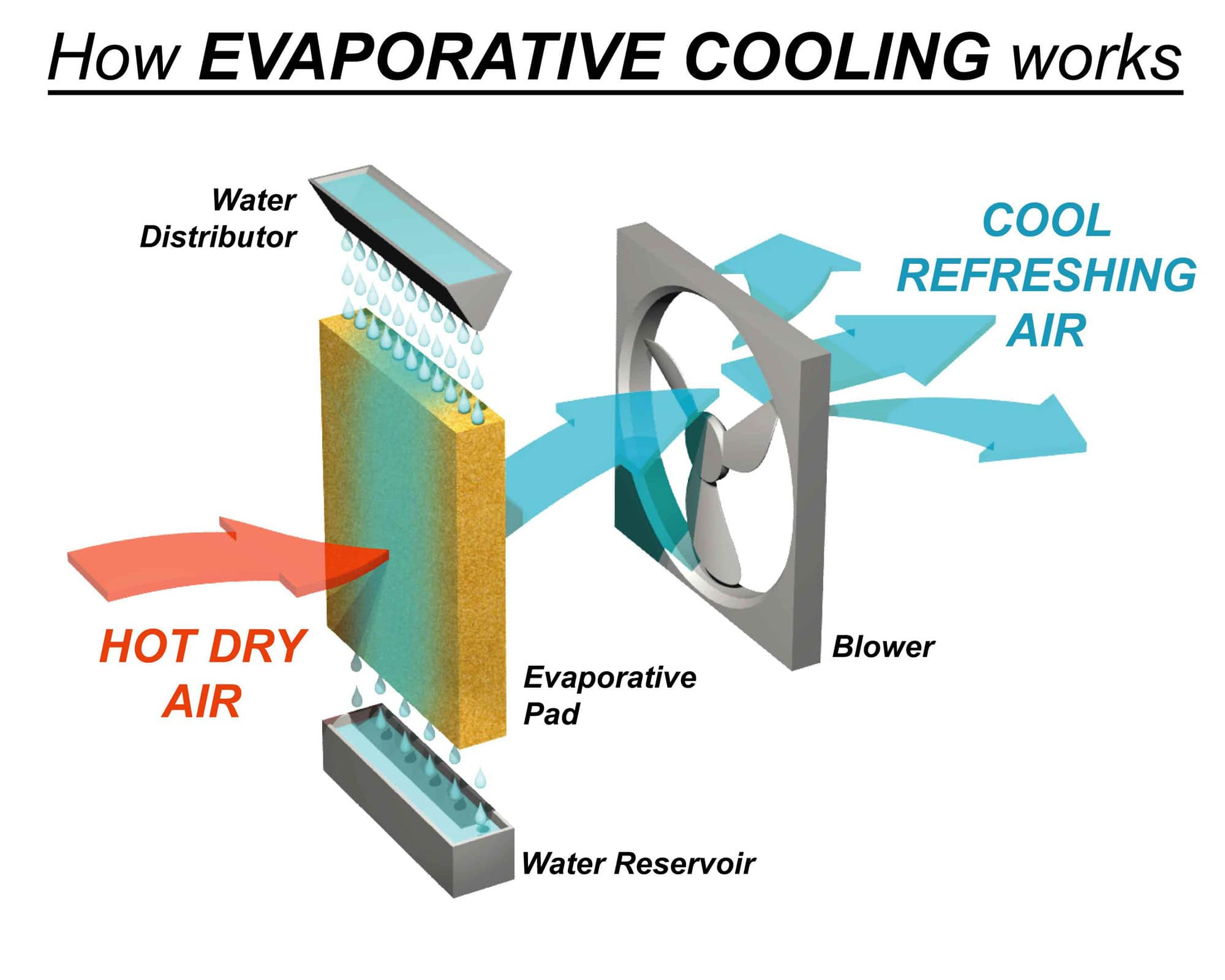 how a Evaporative Cooler works