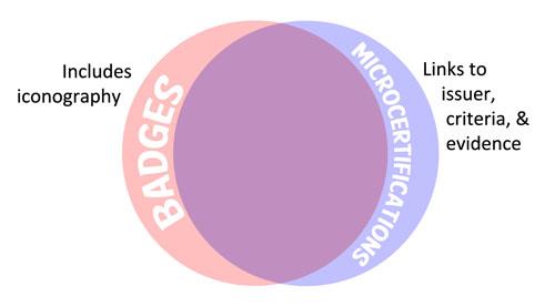 Mozilla Open Badges