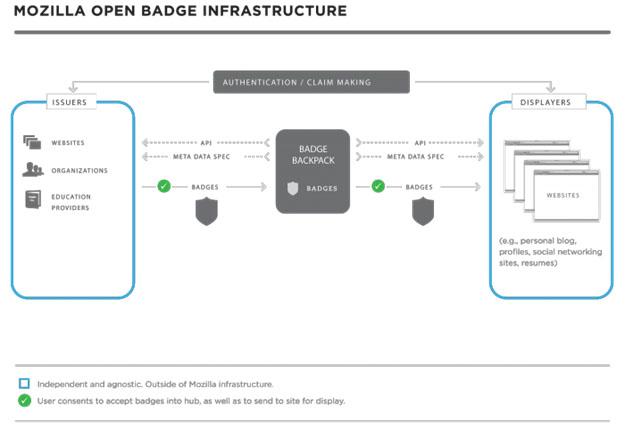 Diagrama del Open Badge Infrastructure