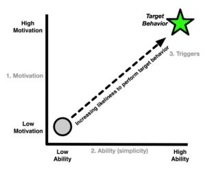 Los tres factores del Modelo de Fogg y su relación