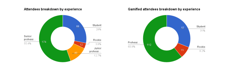 Gamified + Attendes breakdown by experience