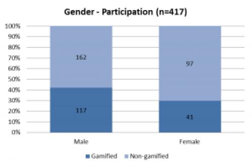 3DWire 2015 gender vs participation graphic