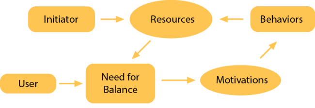 Image 3. In Drive Reduction Theory the user needs to balance its relationship with the environment, this fact provokes behaviors to adquire the Resources to get such Balance.