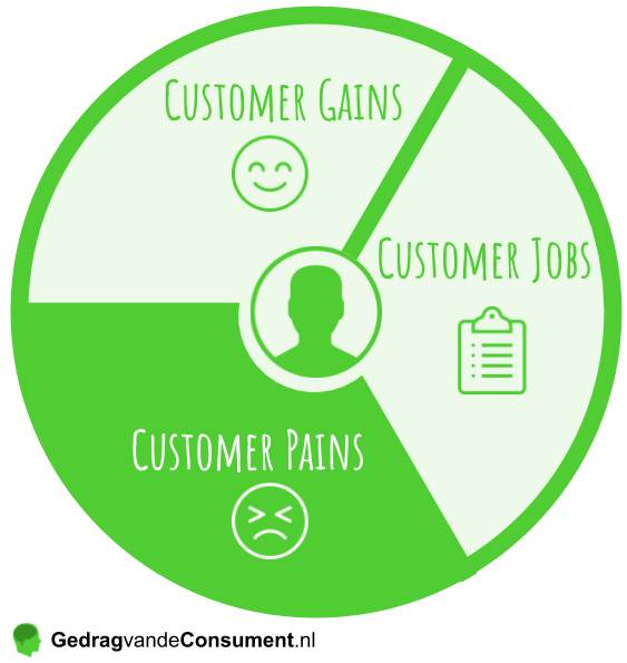 Value Proposition Canvas Customer Pains