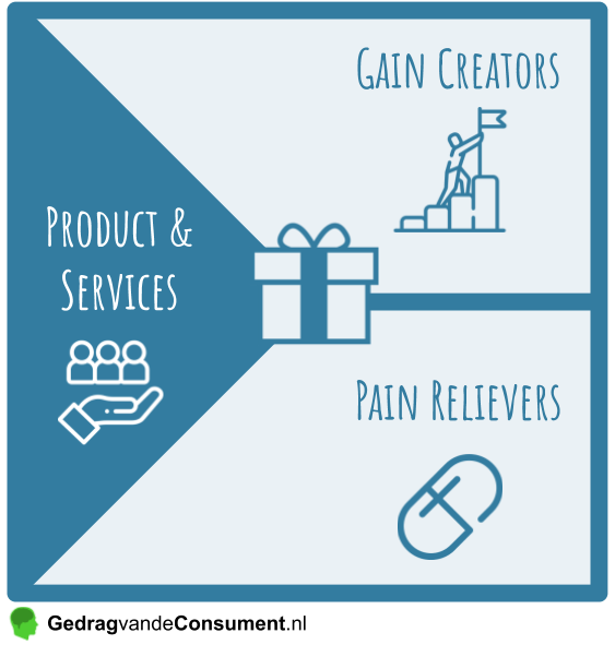 Value Map Products and Services