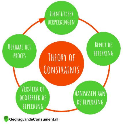 Theory of Constraints (TOC) van Goldratt