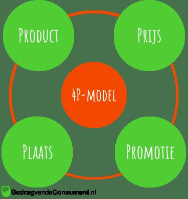 4P-model van McCarthy