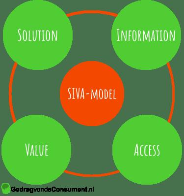 SIVA-model