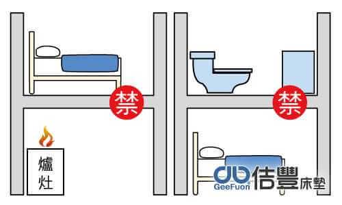 床位在廁所、爐灶的上方或下方