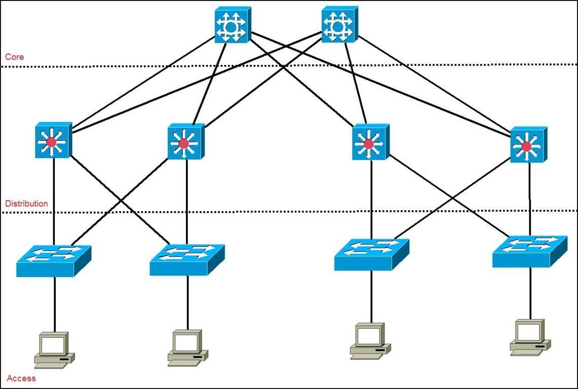 cisco hierarchical model