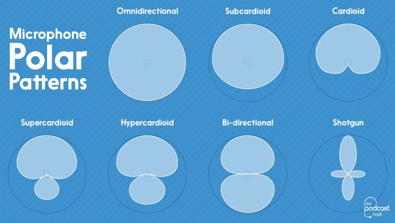 Na imagem, o circulo é uma área ao redor do microfone e a área clara é o quanto e onde cada microfone captura.