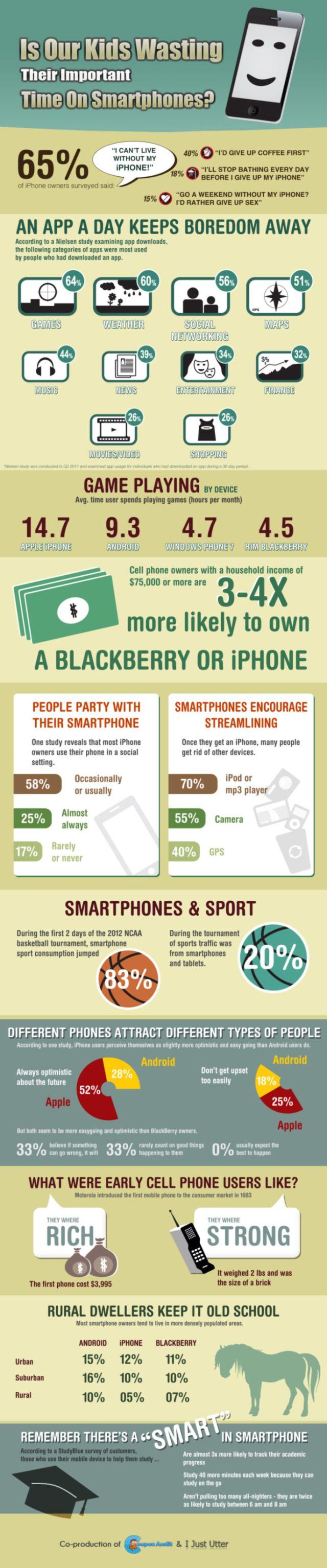 Kids Wasting time on Smartphones