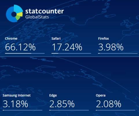 browser market share geekact oct2020