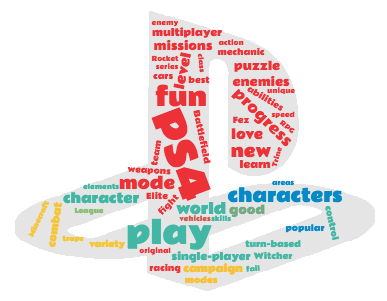 Best Ps4 Games Wordcloud