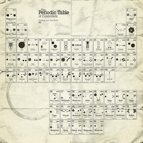 Tableau Périodique des Manettes