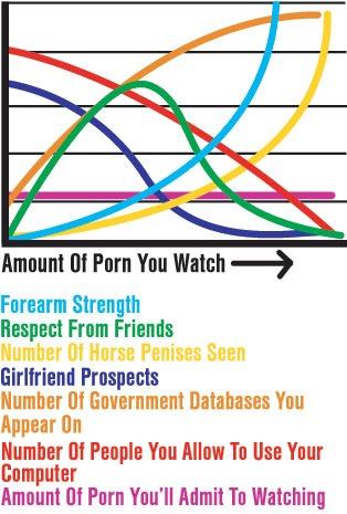 L'impact de la Porno sur tout le reste
