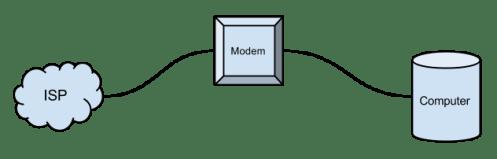 Blog_SimplestInternet