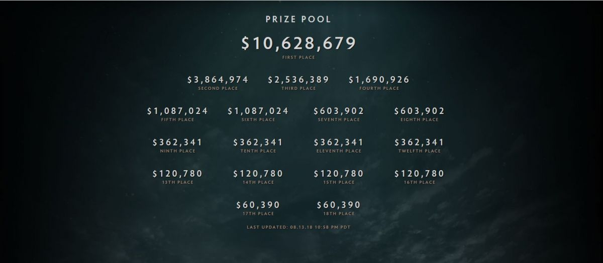 Largest Prize Pool For Any Single Tournament In The History Of