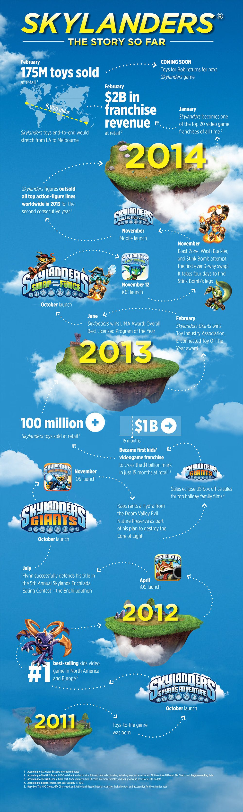 Skylanders_Franchise_Infographic_Final_MedRes