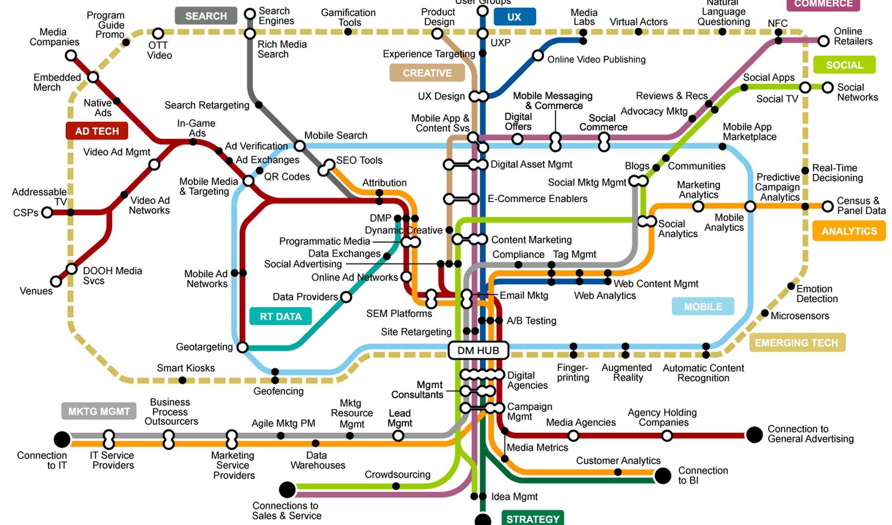 Inset from from Digital Marketing Map. Copyright Gartner 2013