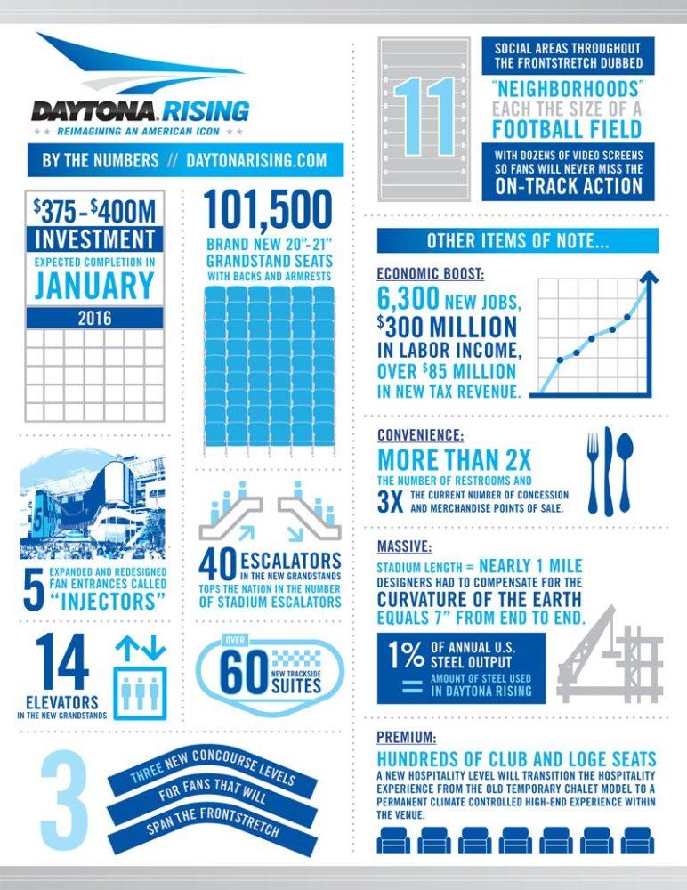 Daytona Rising, Daytona 500